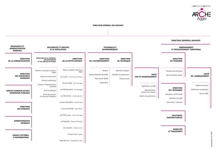 organigramme-ARCHE-Agglo_2020.jpg