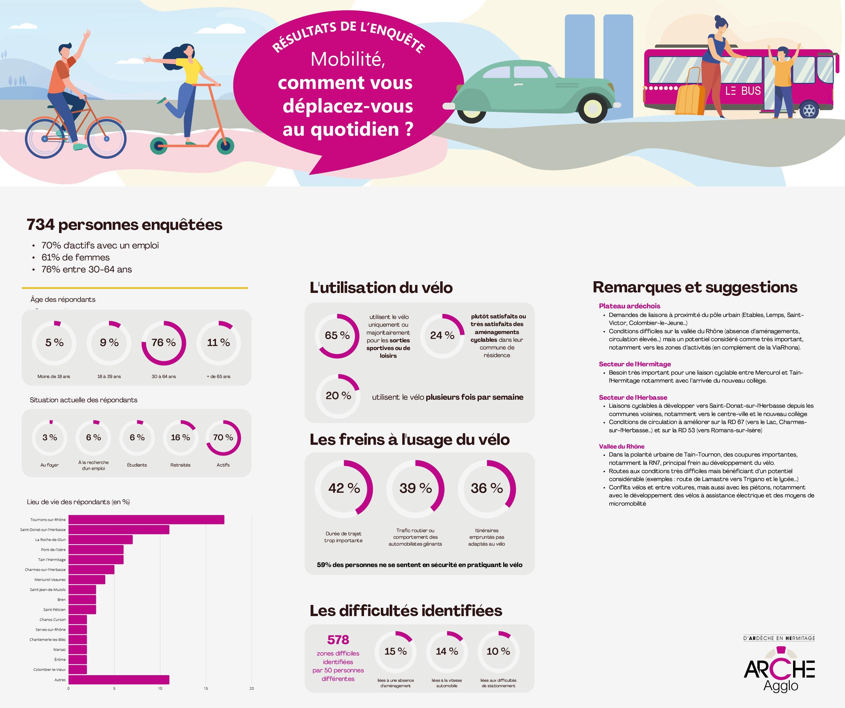 enquête mobilité RESULTATS.png