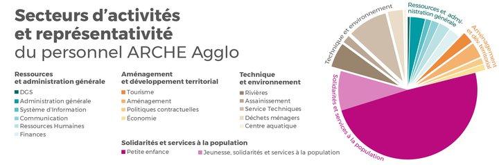 graphique-secteurs activite personnel-01.jpg
